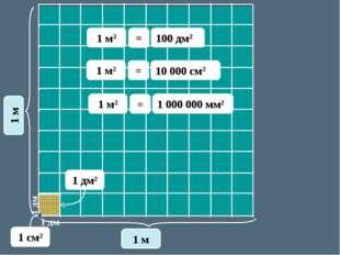 1 дм 1 дм 1 м 1 м 1 дм2 1 м2 100 дм2 = 1 cм2 1 м2 10 000 см2 = 1 м2 1 000 000