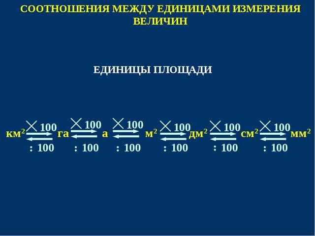 СООТНОШЕНИЯ МЕЖДУ ЕДИНИЦАМИ ИЗМЕРЕНИЯ ВЕЛИЧИН 100 м2 мм2 см2 км2 дм2 100 100...