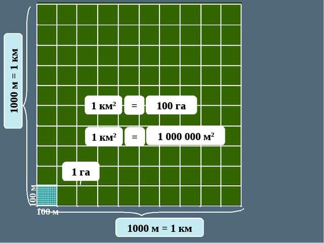 100 м 100 м 1000 м = 1 км 1000 м = 1 км 100 га 1 км2 = 1 000 000 м2 1 га