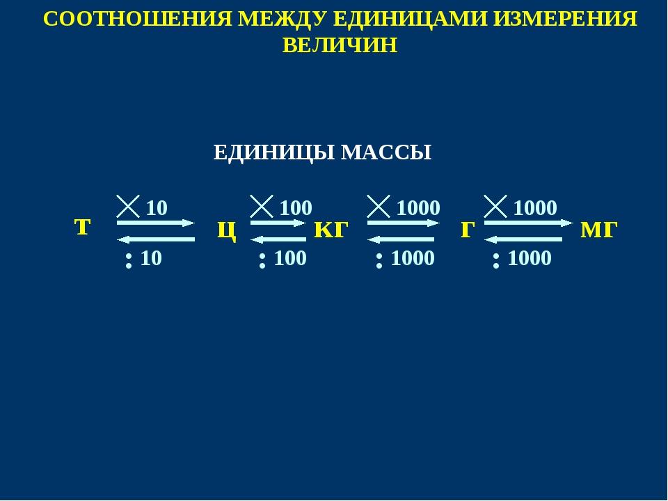 1000 СООТНОШЕНИЯ МЕЖДУ ЕДИНИЦАМИ ИЗМЕРЕНИЯ ВЕЛИЧИН ц мг г т кг 1000 100 10 ЕД...