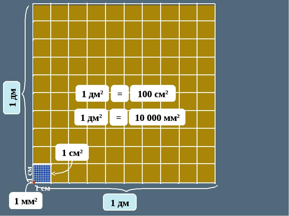 1 см 1 см 1 дм 1 дм 1 см2 1 дм2 100 cм2 = 1 мм2 1 дм2 10 000 мм2 =
