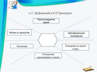 А.Г. Дубровский и К.П.Троекуров Происхождение героя Жизнь в прошлом Материаль
