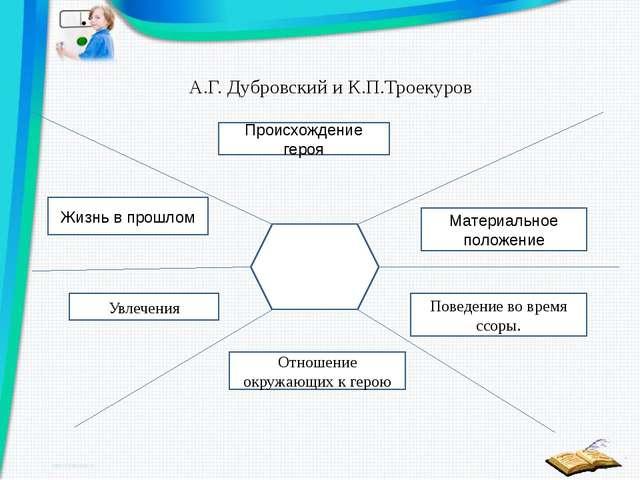 А.Г. Дубровский и К.П.Троекуров Происхождение героя Жизнь в прошлом Материаль...
