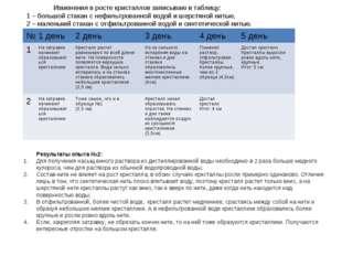 Результаты опыта №2: Для получения насыщенного раствора из дистиллированной