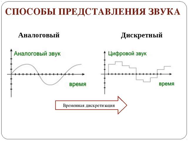 primeri-analogovogo-predstavleniya-informatsii