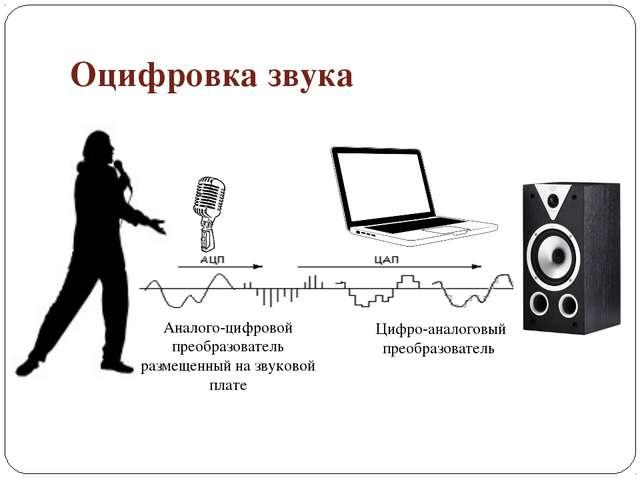 Оцифровка звука Аналого-цифровой преобразователь размещенный на звуковой плат...