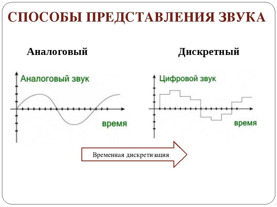 СПОСОБЫ ПРЕДСТАВЛЕНИЯ ЗВУКА Аналоговый Дискретный Временная дискретизация