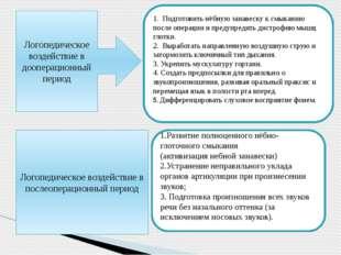 Логопедическое воздействие в дооперационный период 1. Подготовить нёбную за