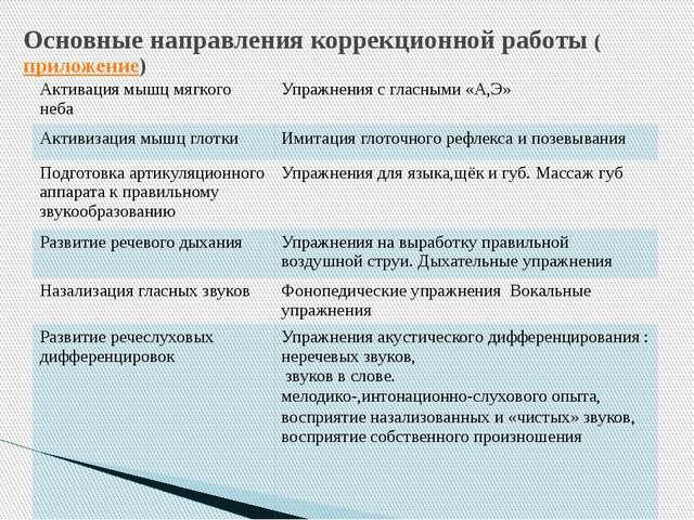 Основные направления коррекционной работы (приложение) Активация мышц мягкого...