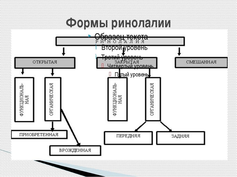 Формы ринолалии