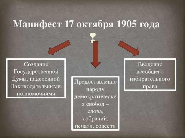 Манифест 17 октября 1905 года Создание Государственной Думы, наделенной Закон...