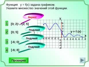 2 4 3 [0; 5] Функция у = f(x) задана графиком. Укажите множество значений это