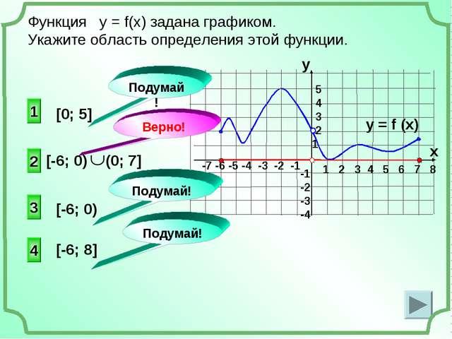 1 4 3 [0; 5] Функция у = f(x) задана графиком. Укажите область определения эт...