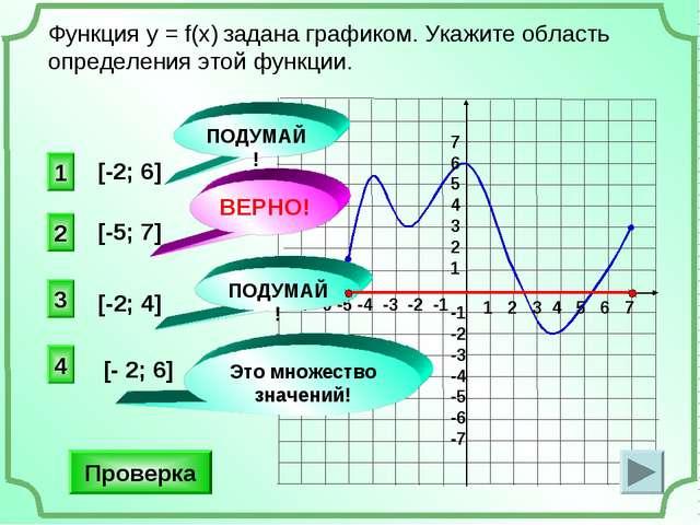 Функция у = f(x) задана графиком. Укажите область определения этой функции. П...