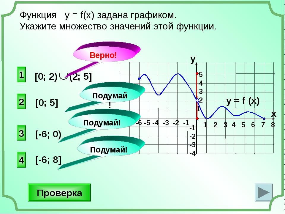 2 4 3 [0; 5] Функция у = f(x) задана графиком. Укажите множество значений это...