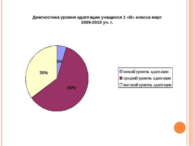 Диагностика уровня адаптации учащихся 1 «В» класса март 2009-2010 уч. г.