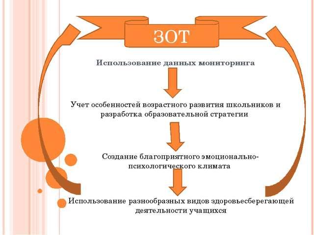 Использование данных мониторинга Учет особенностей возрастного развития школь...