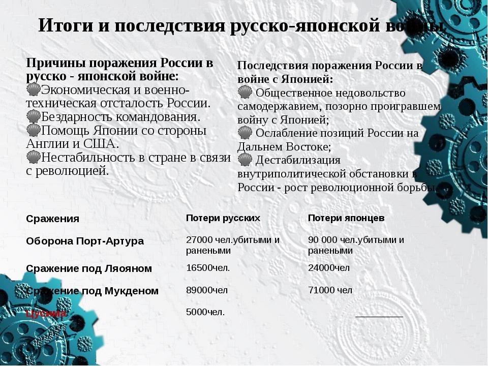 Итоги и последствия русско-японской войны Причины поражения России в русско -...
