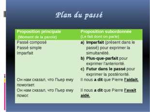 Plan du passé Propositionprincipale (Moment de la parole) Proposition subordo