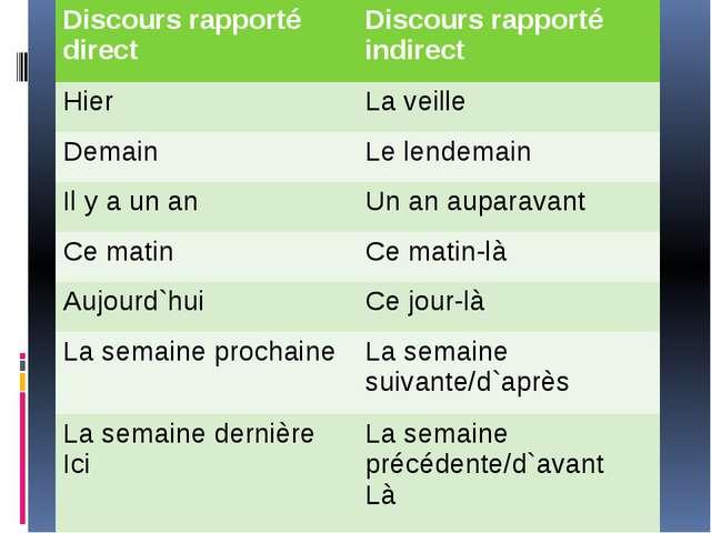 План конспект урока французского языка 9 10-11 класс