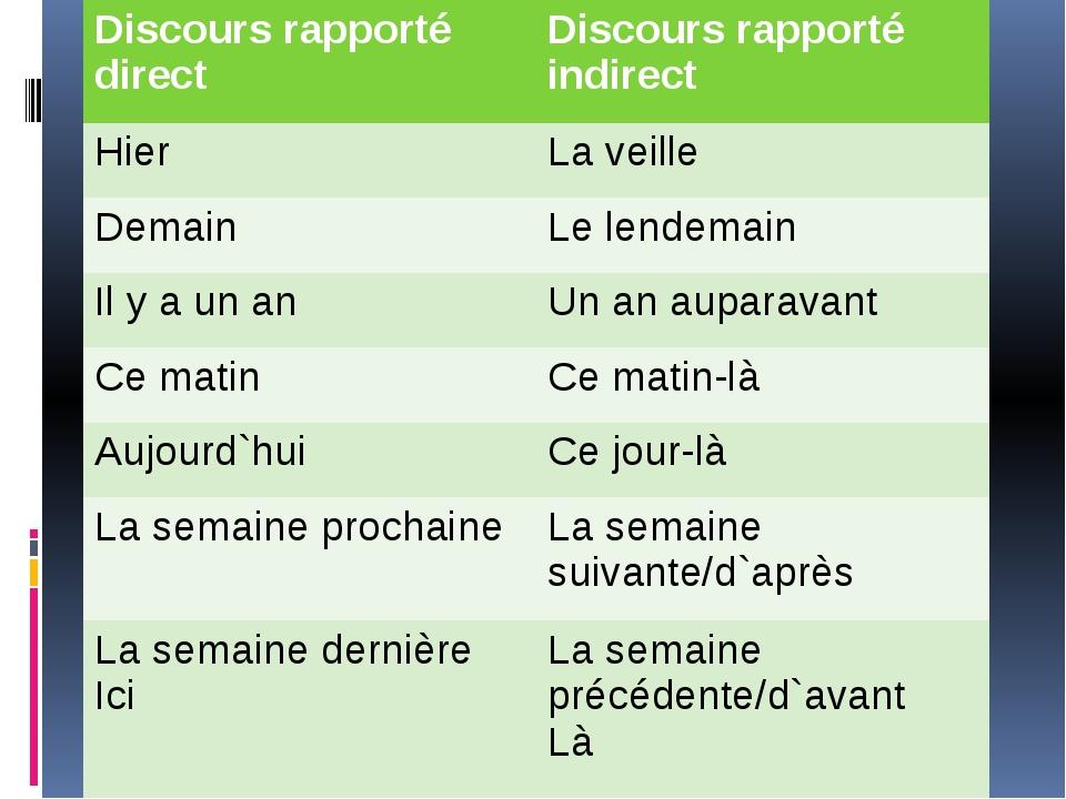 Discoursrapportédirect Discoursrapportéindirect Hier Laveille Demain Lelende...