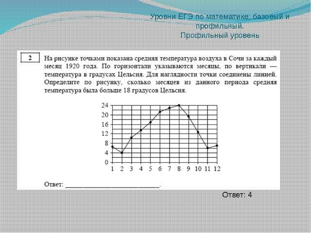 Уровни ЕГЭ по математике: базовый и профильный. Профильный уровень Ответ: 12