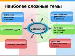 Наиболее сложные темы математика внетабличное умножение и деление табличное у