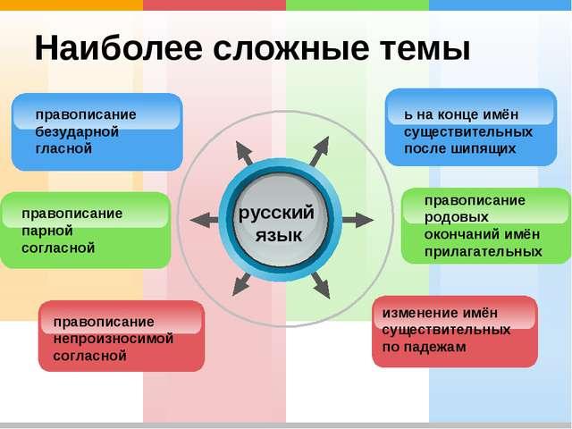 Наиболее сложные темы русский язык ь на конце имён существительных после шипя...