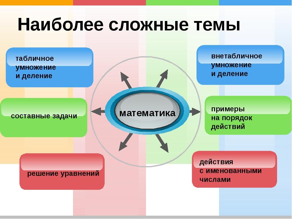 Наиболее сложные темы математика внетабличное умножение и деление табличное у...