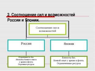 2. Соотношение сил и возможностей России и Японии.