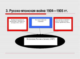 3. Русско-японская война 1904—1905 гг.