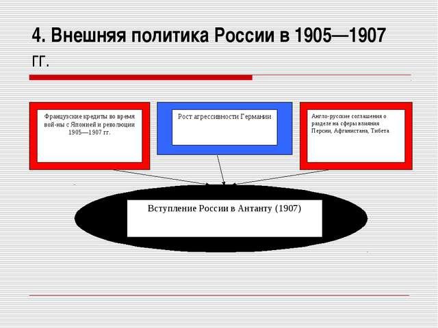 4. Внешняя политика России в 1905—1907 гг.