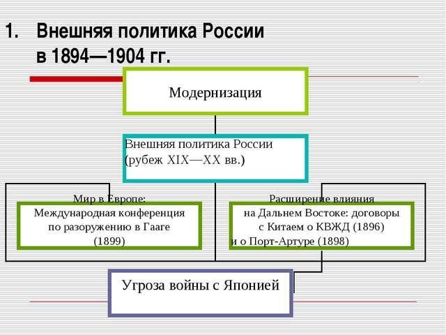 Внешняя политика России в 1894—1904 гг.