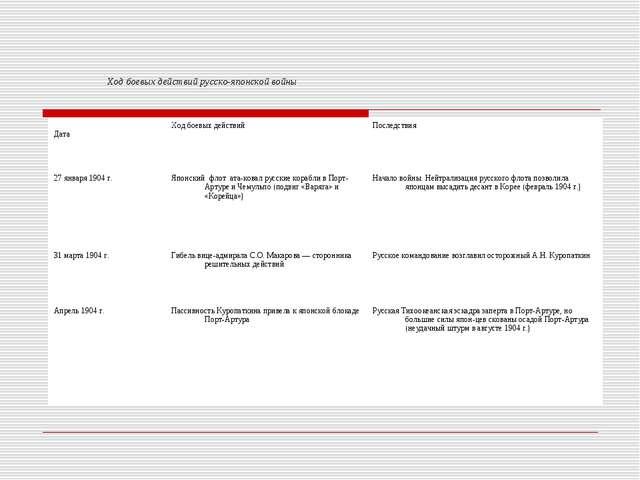 Ход боевых действий русско-японской войны ДатаХод боевых действийПоследстви...