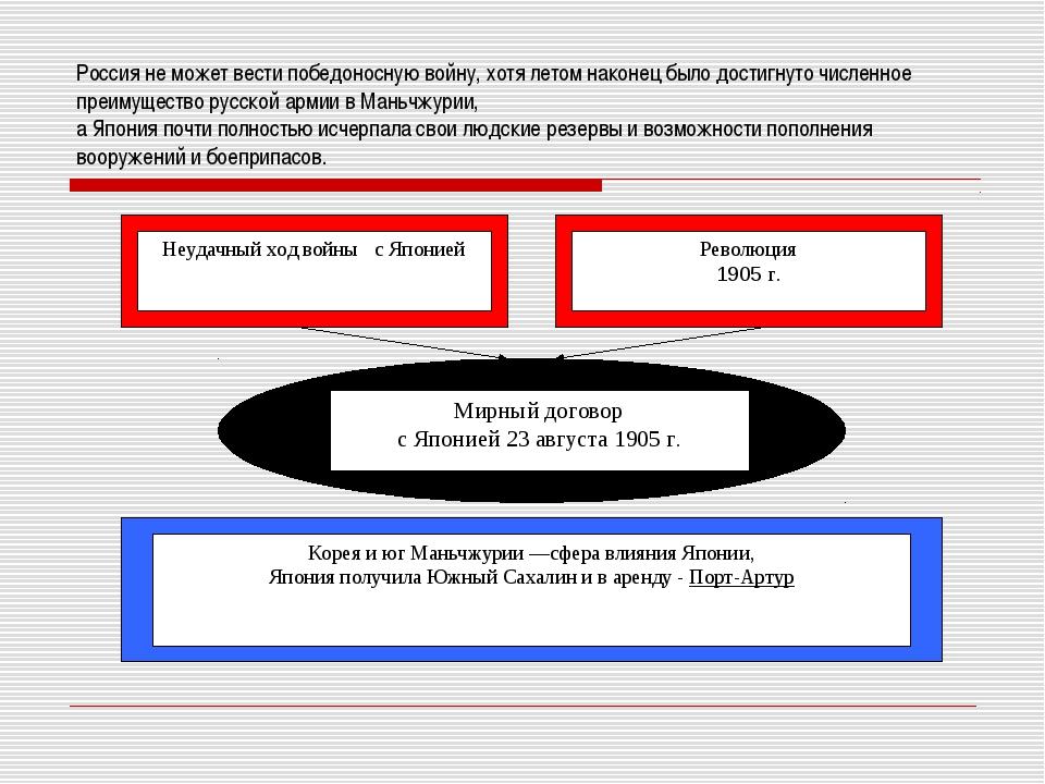 Россия не может вести победоносную войну, хотя летом наконец было достигнуто...