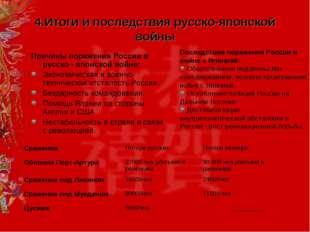 4.Итоги и последствия русско-японской войны Причины поражения России в русско