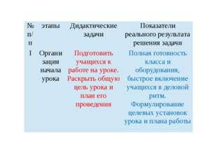 № п/п этапы Дидактические задачи Показатели реального результата решения зад