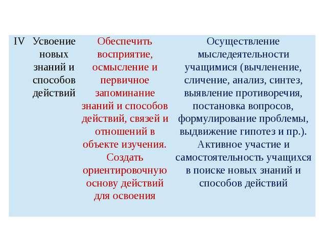 IV Усвоение новых знаний и способов действий Обеспечить восприятие, осмыслен...