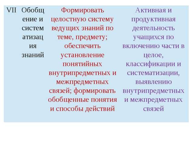 VII Обобщение и систематизация знаний Формировать целостную систему ведущих...