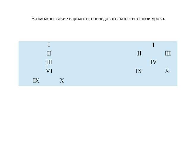 Возможны такие варианты последовательности этапов урока: I  I II II III II...