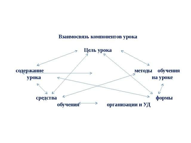 Взаимосвязь компонентов урока  Цель урока  содержание методы обучения урока...