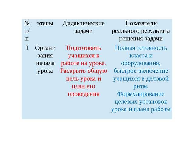 № п/п этапы Дидактические задачи Показатели реального результата решения зад...