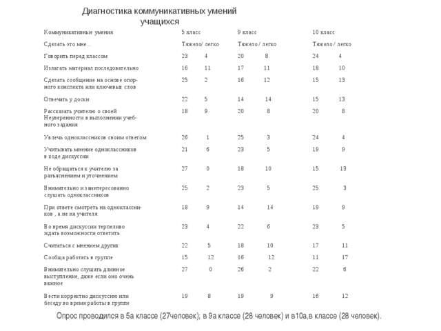 Диагностика коммуникативных умений учащихся Опрос проводился в 5а классе (27...
