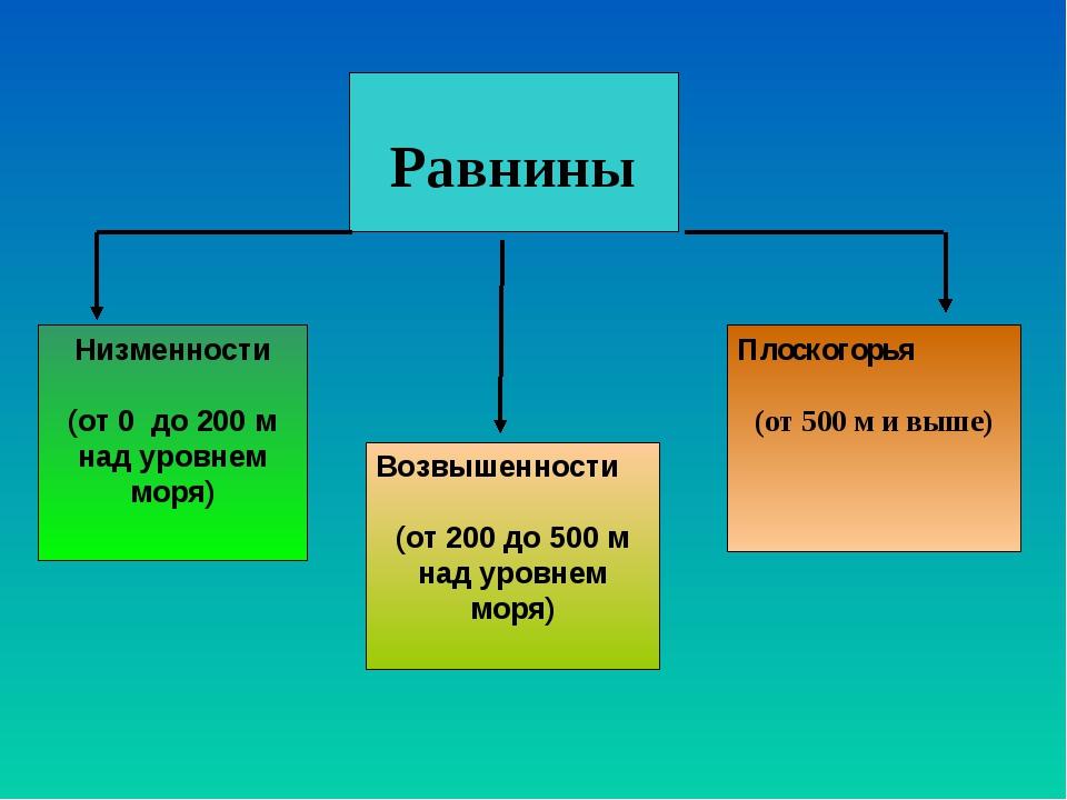 Равнины Низменности (от 0 до 200 м над уровнем моря) Возвышенности (от 200 д...