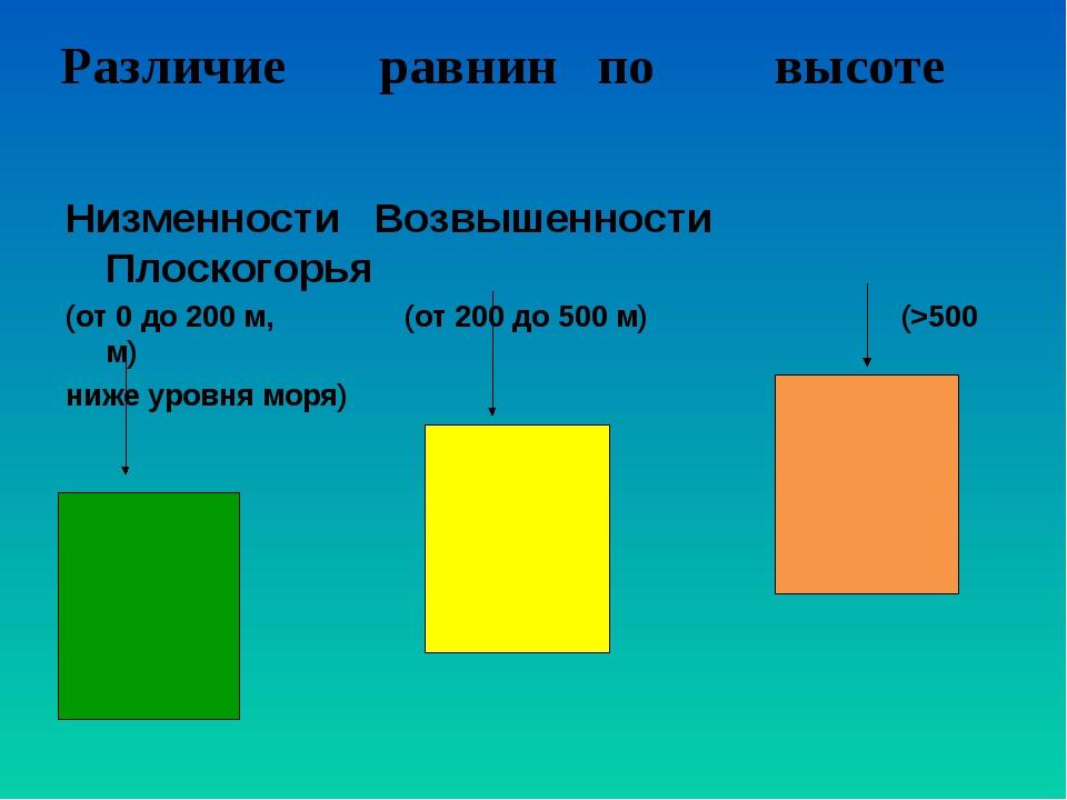 Низменности Возвышенности Плоскогорья (от 0 до 200 м, (от 200 до 500 м) (>50...