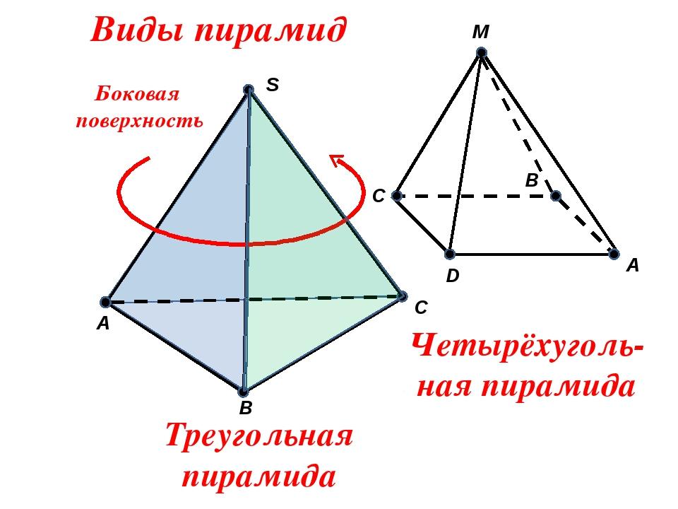 S C B A Виды пирамид A M D B C Треугольная пирамида Четырёхуголь- ная пирами...