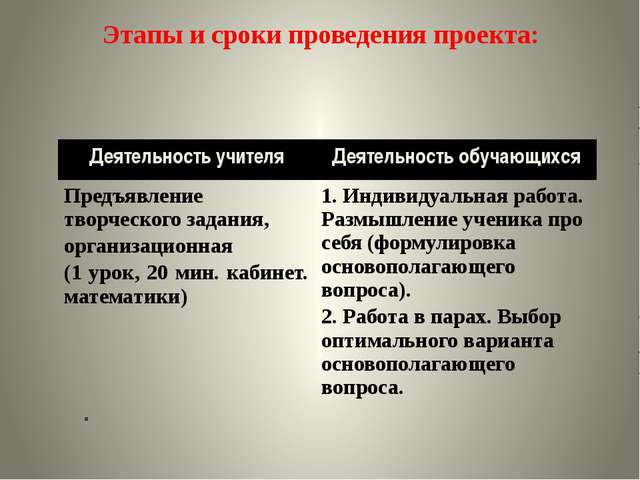 Этапы и сроки проведения проекта:     В Деятельность учителя Де...