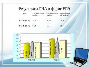 Результаты ГИА в форме ЕГЭ Год Средний бал по школеСредний бал по районуСр