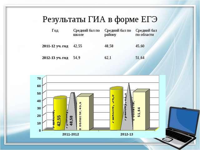 Результаты ГИА в форме ЕГЭ Год Средний бал по школеСредний бал по районуСр...