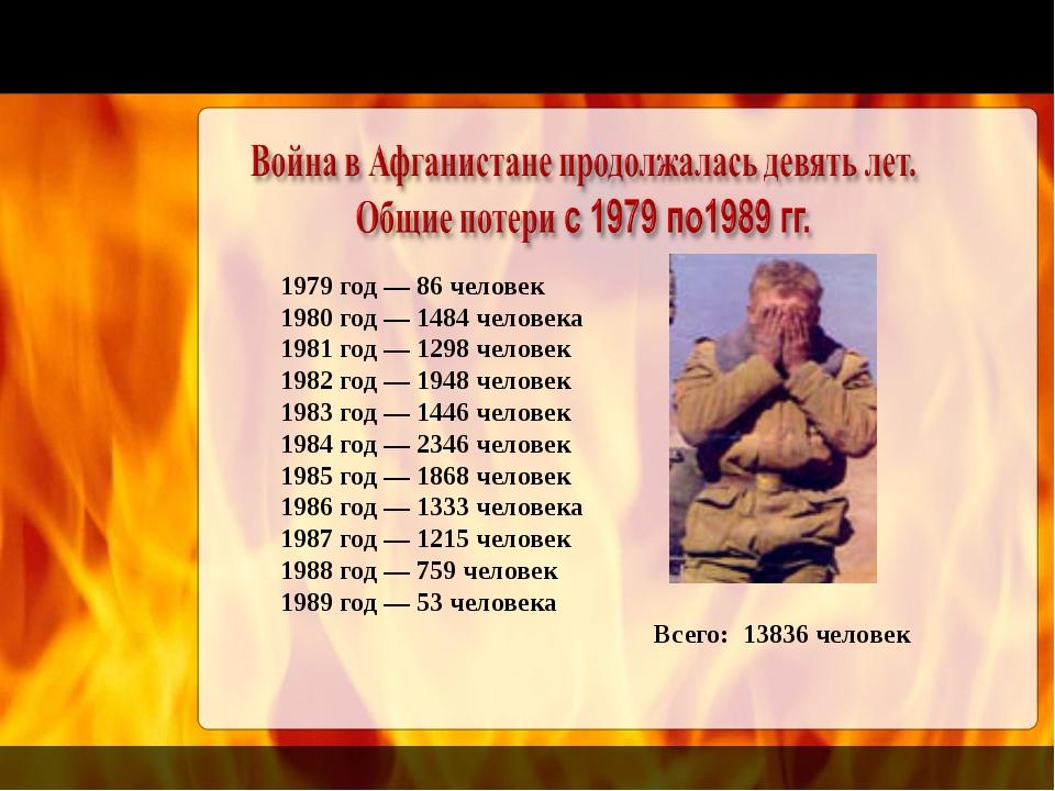 1979 год — 86 человек 1980 год — 1484 человека 1981 год — 1298 человек 1982 г...